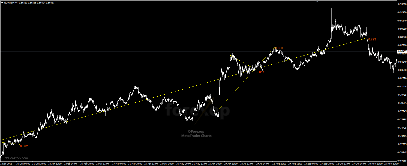 Figure 3: Long trend lines in EURGBP H4