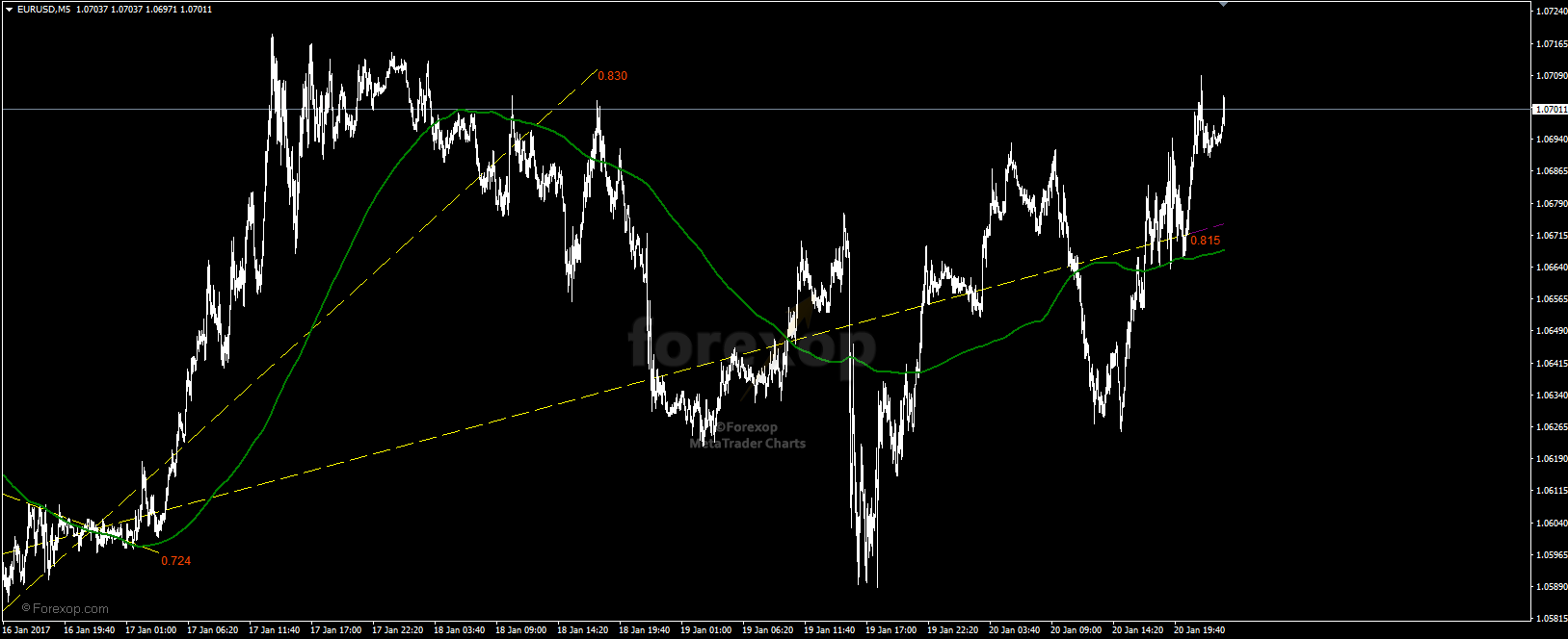 Figure 4: Trends detected on shorter timeframe, chart EURUSD 5 minute