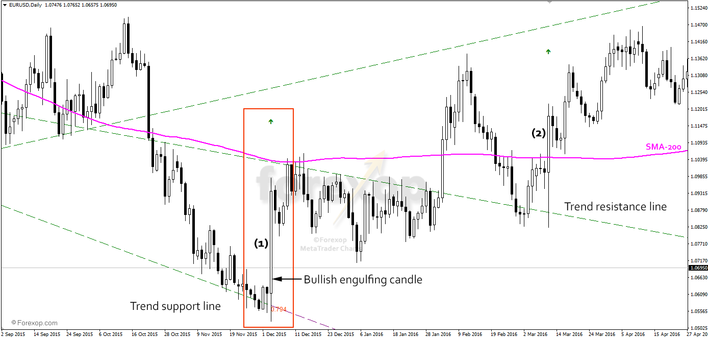 Figure 2: Trend reversal example on EURUSD daily