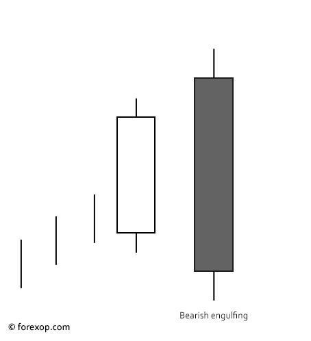 Figure 1: Bearish engulfing pattern
