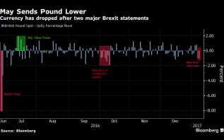 Pound weaker on brexit