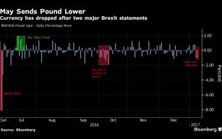 Pound weaker on brexit