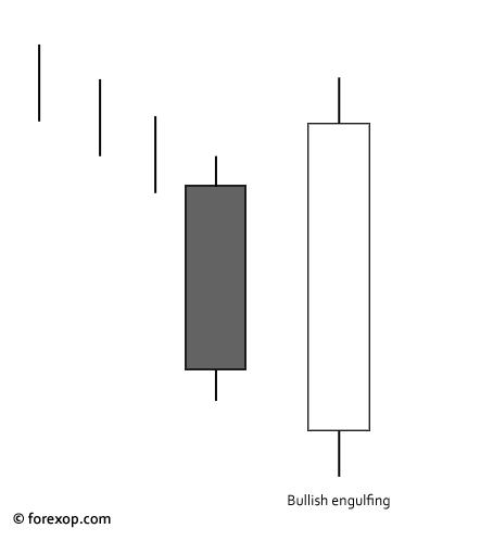 Figure 1: Bullish engulfing candlestick