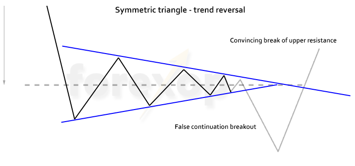 Figure 4: False continuation breakout