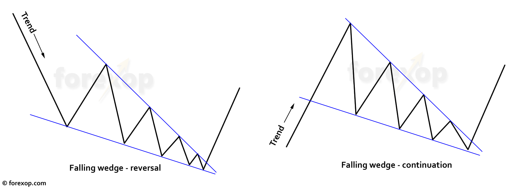 Figure 1: Falling wedge – continuation and reversals