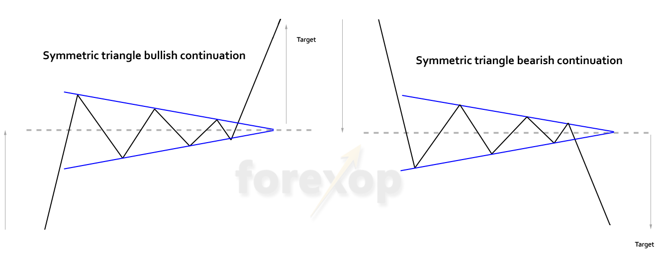 Figure 1: Symmetrical triangle bullish and bearish forms