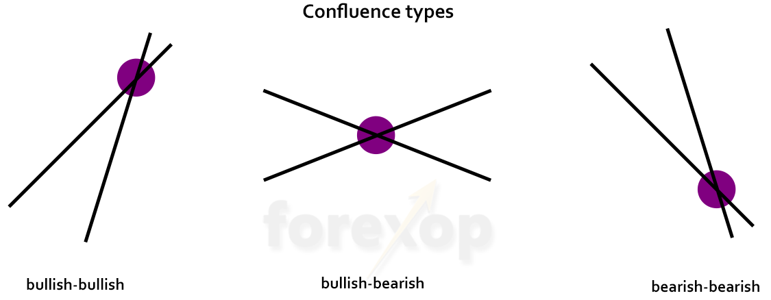 Figure 3: Confluence types
