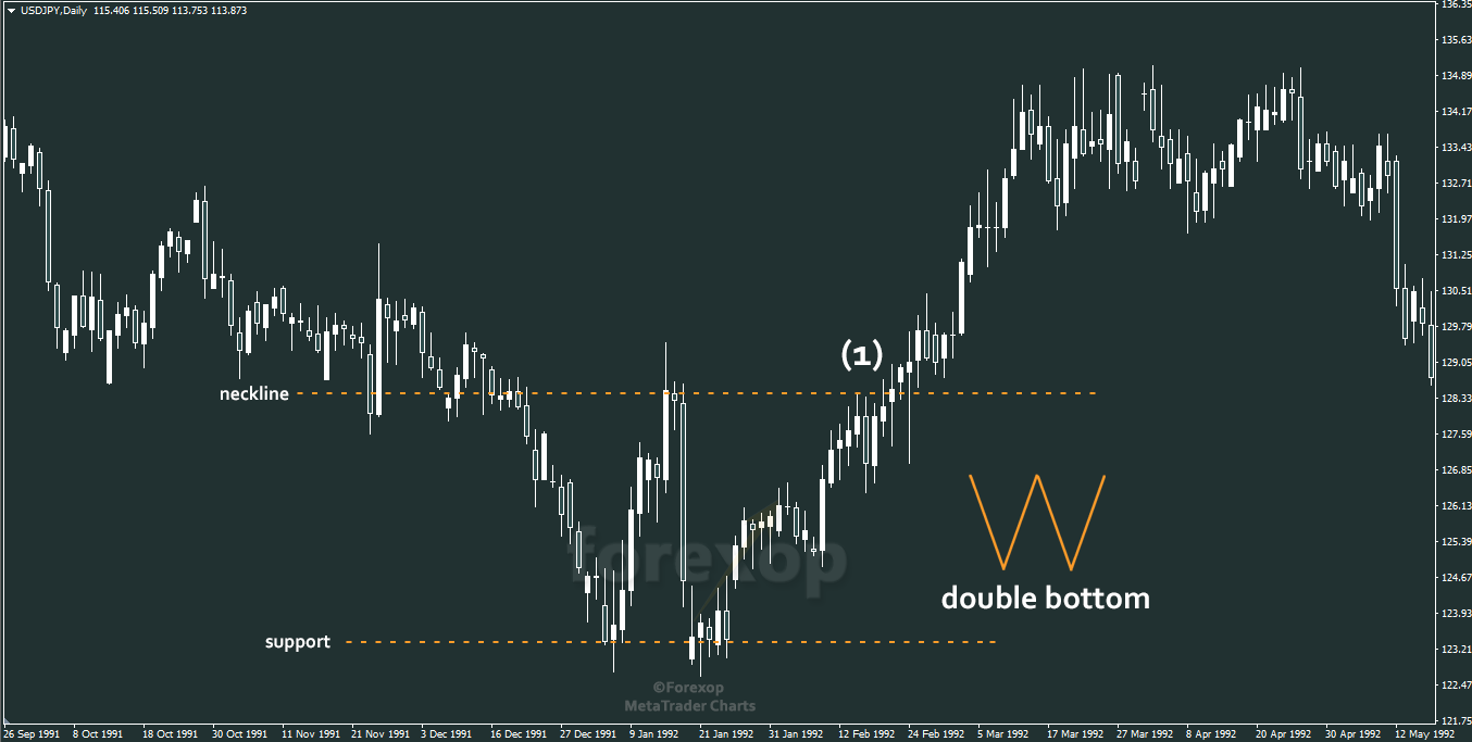 Figure 3: Double bottom pattern on same chart