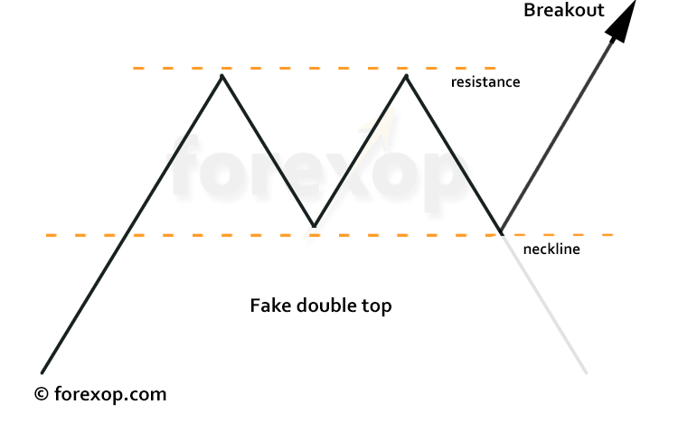 Figure 4: Fake double top leading to breakout