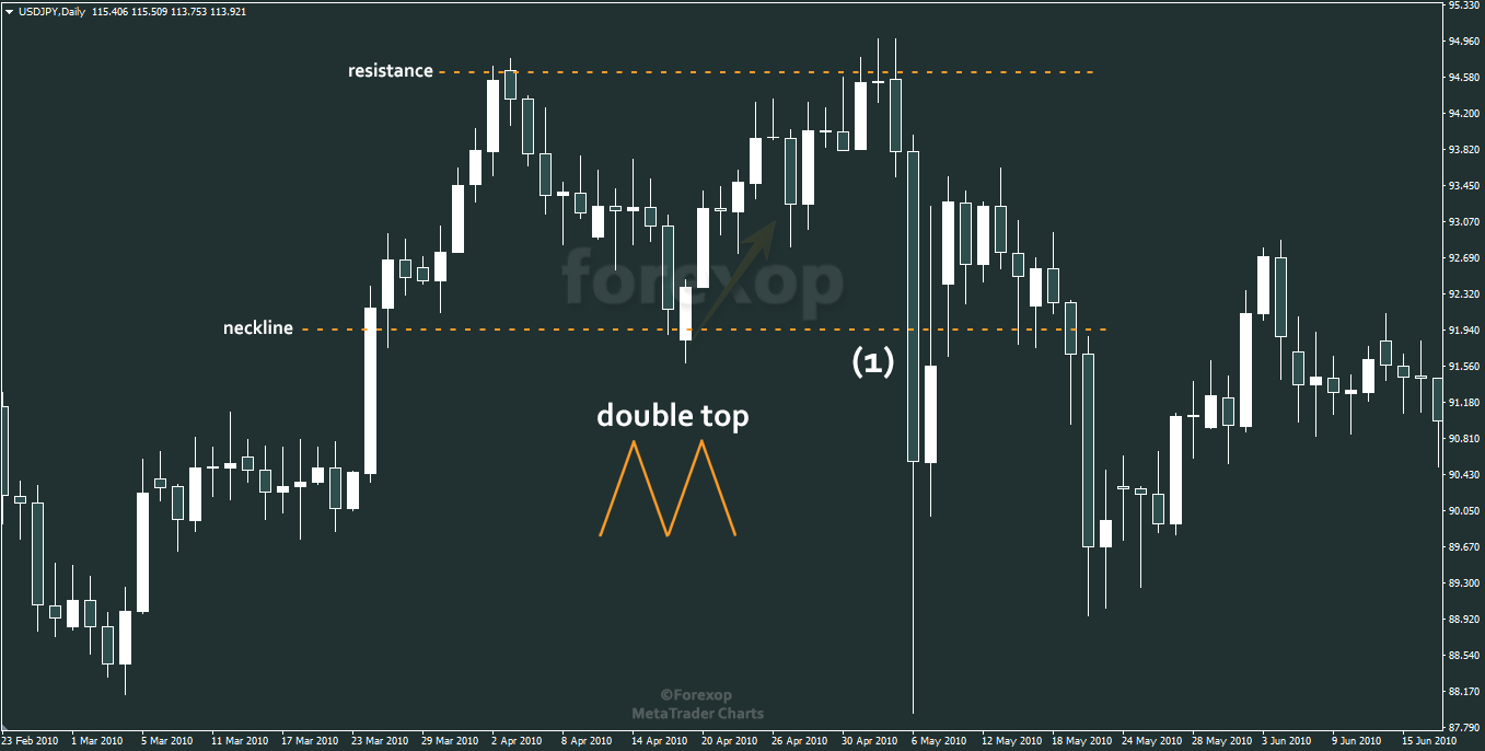 Figure 2: Double top example on USD/JPY daily