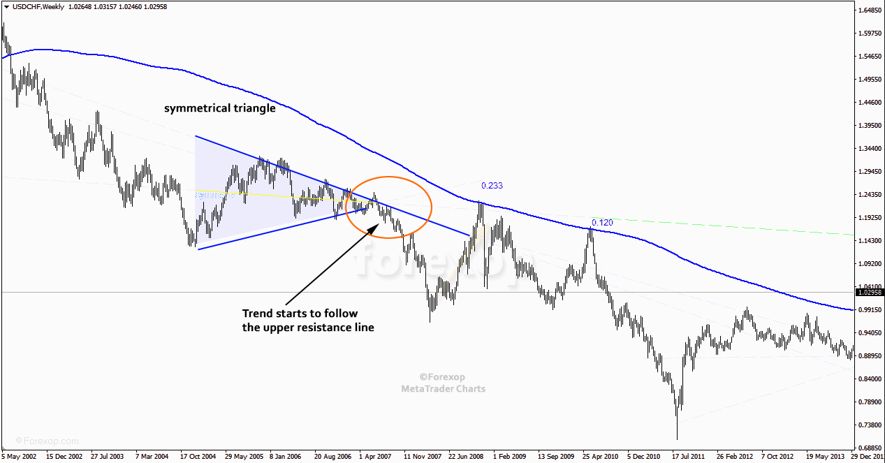 Figure 2: Example symmetrical triangle as a continuation. Weekly cart, USDCHF.