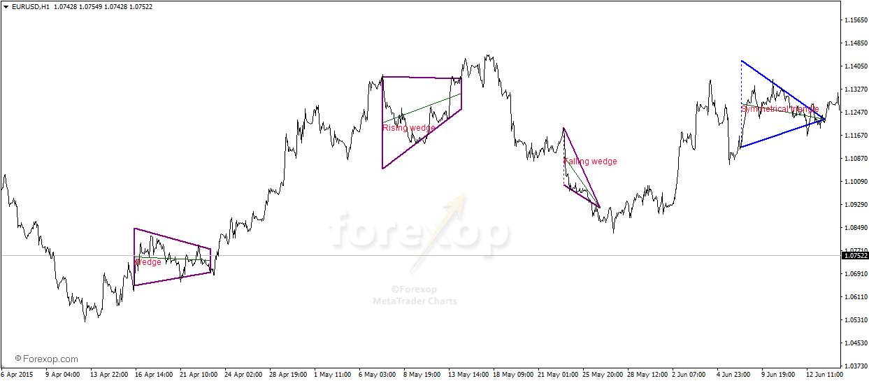 Metatrader Indicator For Triangle Chart Patterns