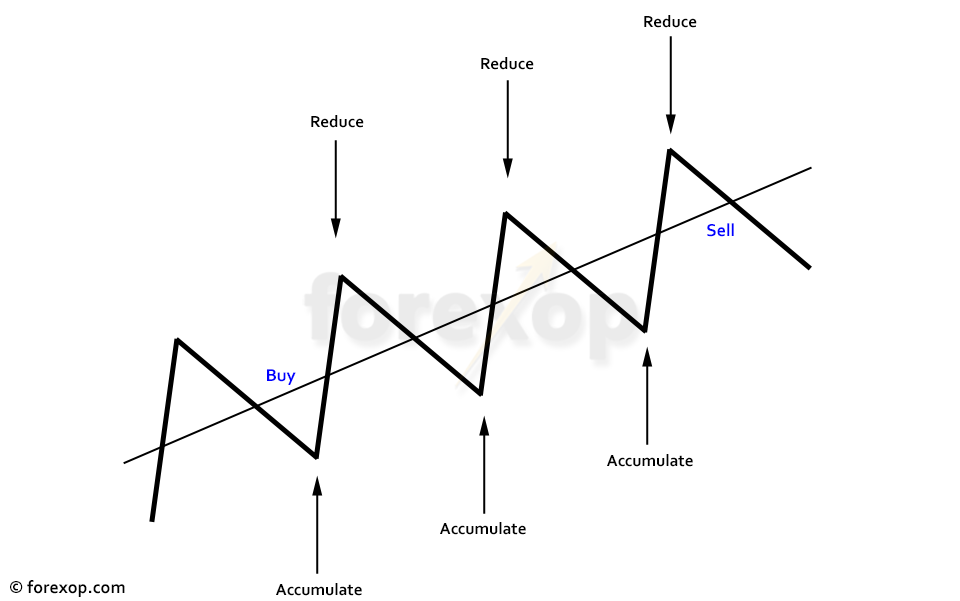 Figure 1: Trend following: long terms vs short term approach
