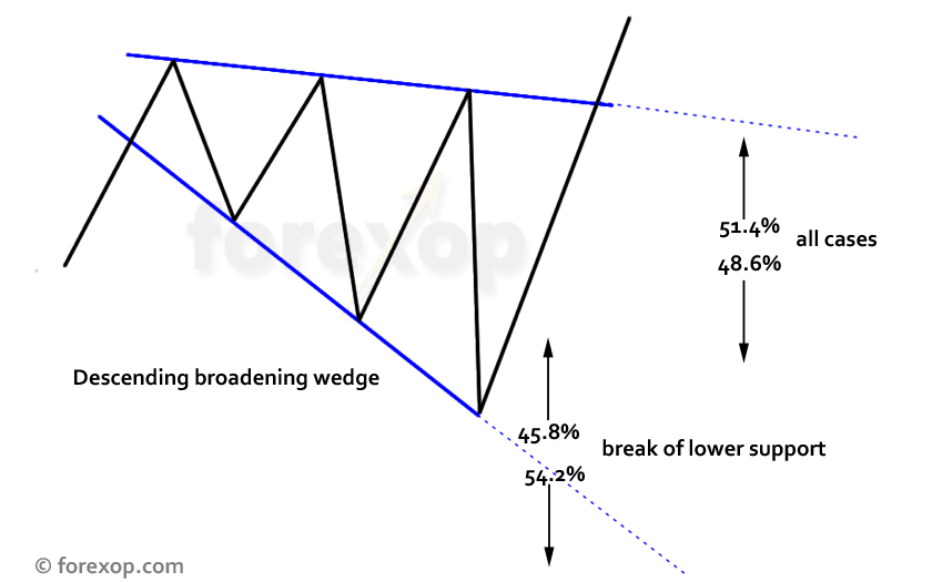 Figure 2: Outcome probabilities: break verses no break