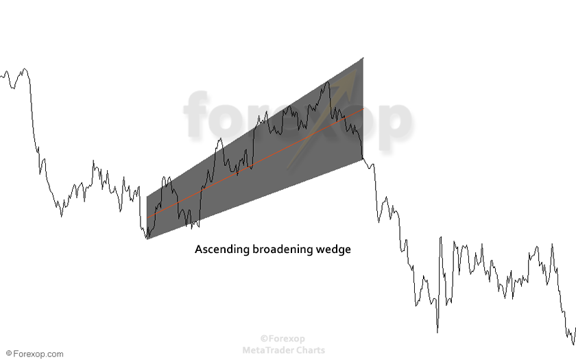 Figure 2: Example ascending broadening wedge in down trend