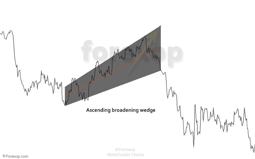 Figure 2: Example ascending broadening wedge in down trend