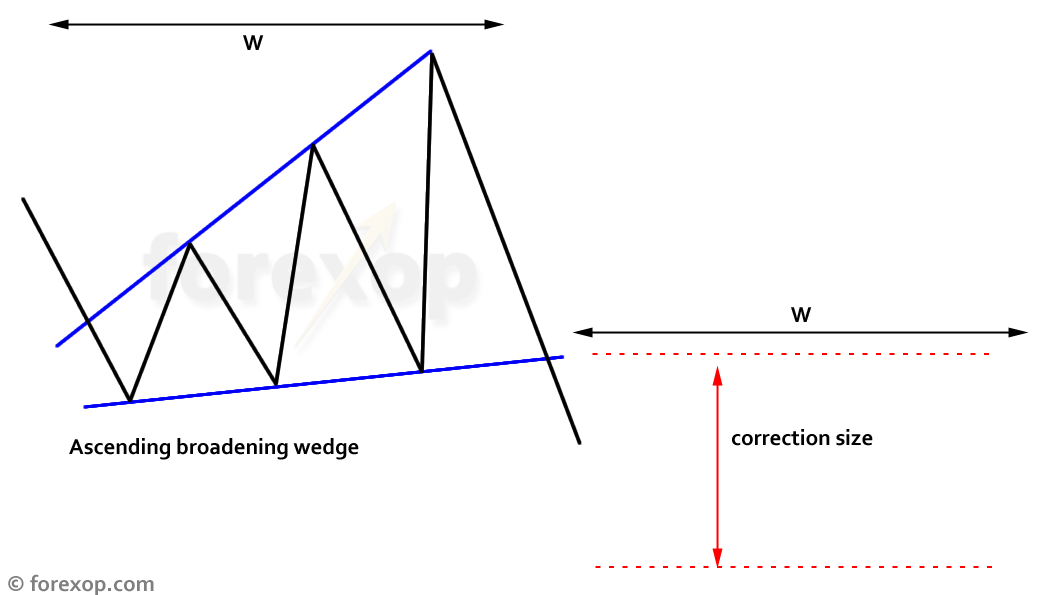 Figure 3: Measuring the correction size