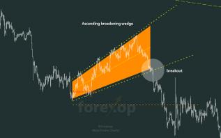 Figure 2: Ascending broadening wedge