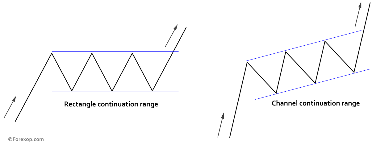 Figure 1: Basic appearance of rectangle and channel price ranges