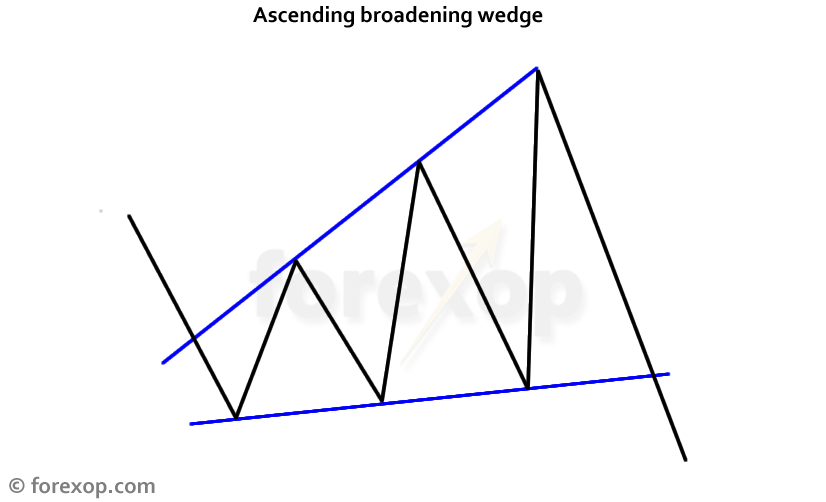 Figure 1: Ascending broadening wedge pattern