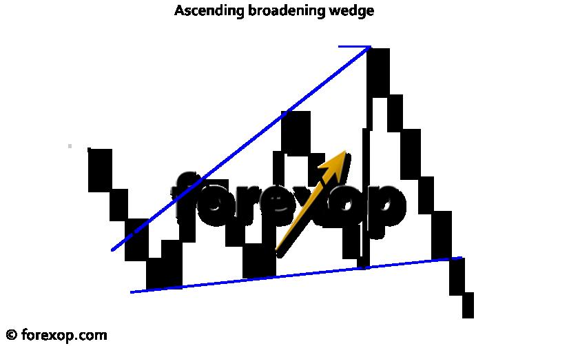 Figure 1: Ascending broadening wedge pattern