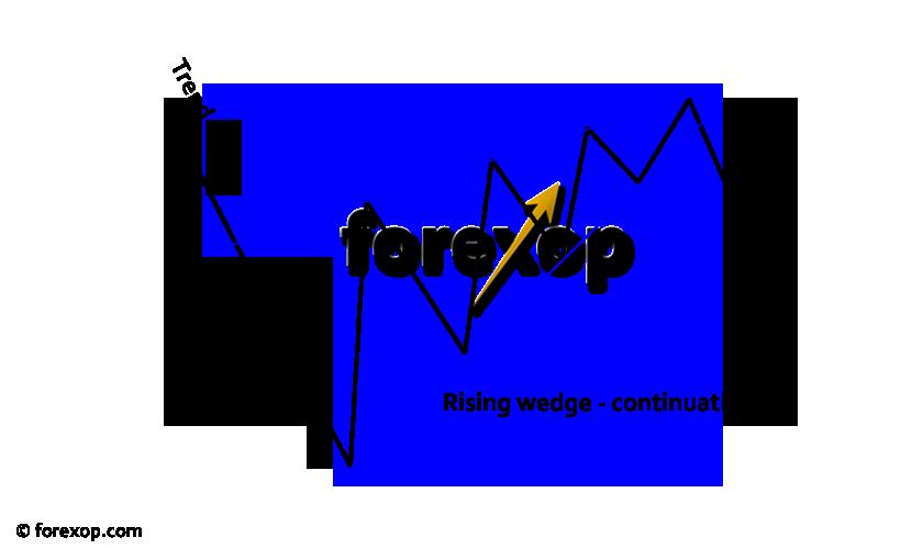 Forex rising wedge pattern