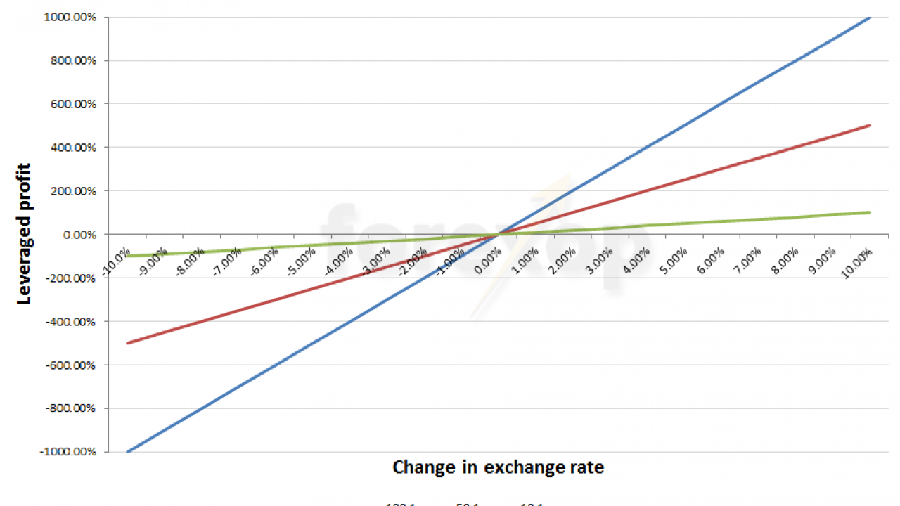 How To Use Forex Leverage Safely
