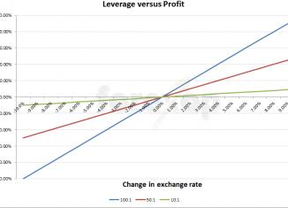 Forex leverage risk