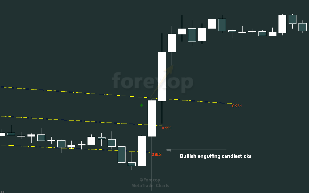 Figure 3: Bullish engulfing - price action at breakout