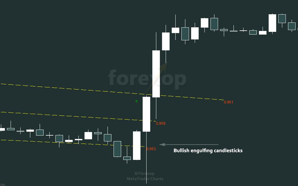 Figure 3: Bullish engulfing - price action at breakout