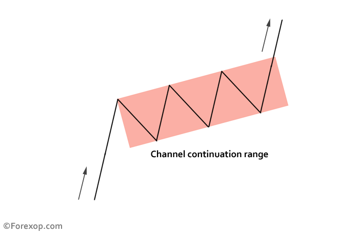 Figure 1: Price channel