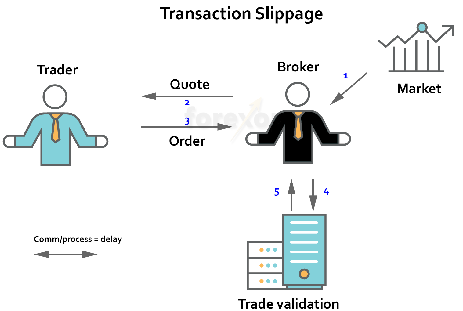 Figure 1: The problem of transaction slippage