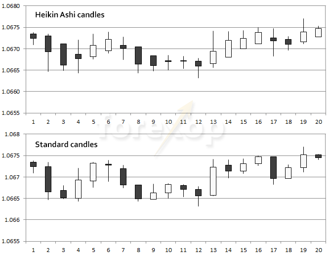 Figure 1: How Heikin Ashi compares to standard candlesticks
