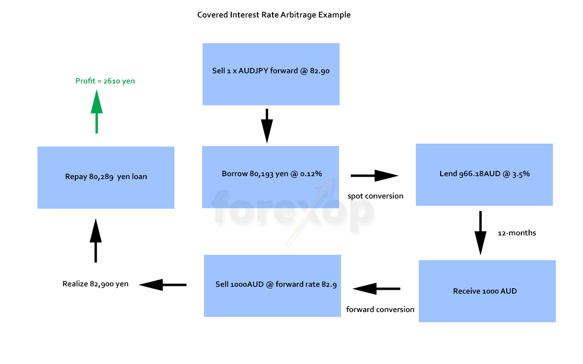 Figure 1: Cash flows in covered interest arbitrage deal