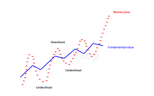 Overbought-oversold markets
