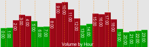 Volume histogram by hour