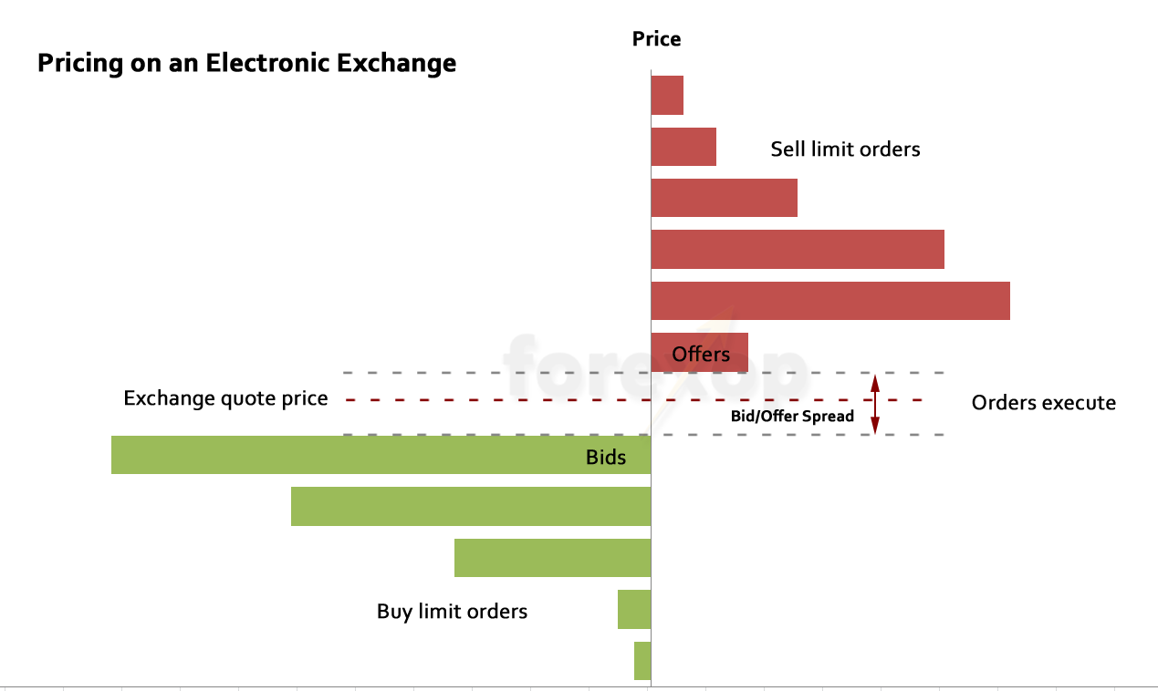Figure 3: How exchanges use bid-offer prices