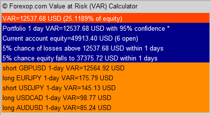 Value at risk in forex market