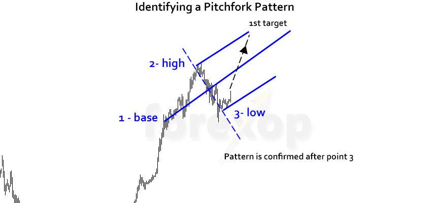 Figure 3: Trade setup: Identifying the pitchfork pattern in its early stage