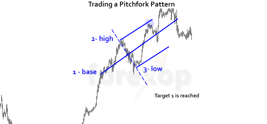 Figure 4: Trade entry and target price reached