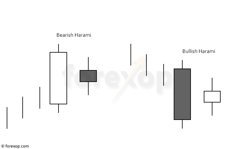 Figure 1: Bearish harami and bullish harami patterns