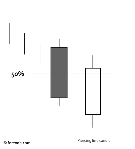 Figure 1: Piercing line candle pattern