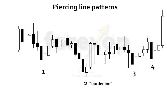 Piercing Line Candlestick Patterns As Bullish Reversals