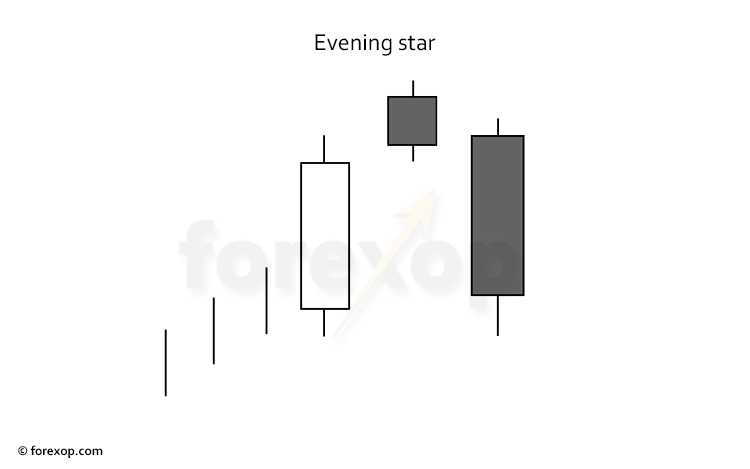 Figure 1: Evening star patterns can signal the end of a bullish trend