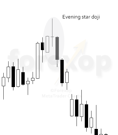 Figure 3: Evening star with a doji middle