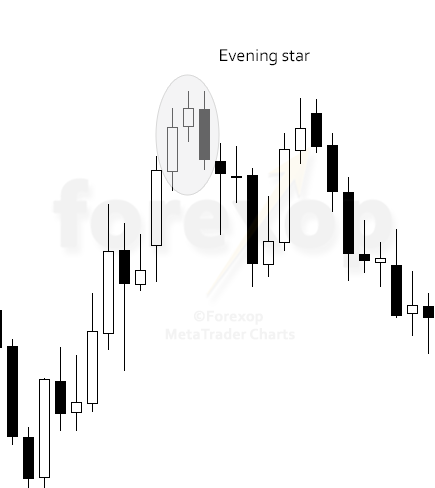Figure 2: Evening star in downtrend