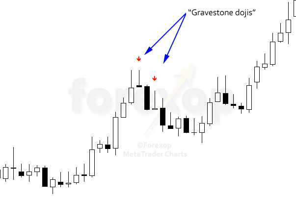 Figure 3: Typical example of gravestone dojis on USD/CAD daily chart