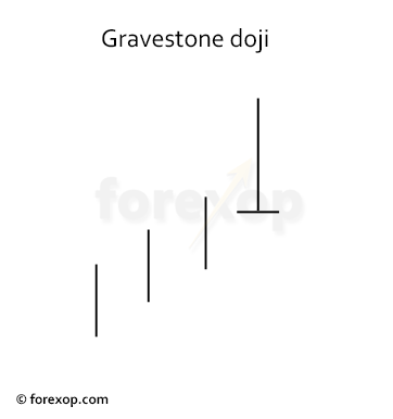 Figure 2: Bearish gravestone doji