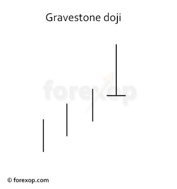 Figure 2: Bearish gravestone doji
