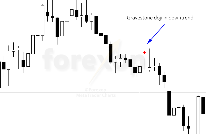 Figure 4: Gravestone doji in downtrend